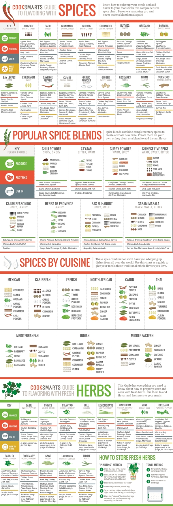 kitchen-cheat-sheets-for-those-budding-master-chefs