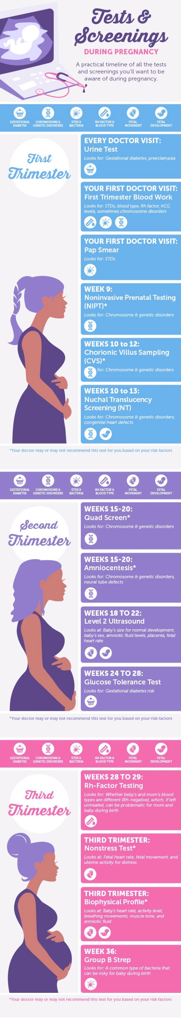 All-About-First-Trimester-of-Pregnancy-Week-1-to-Week-12
