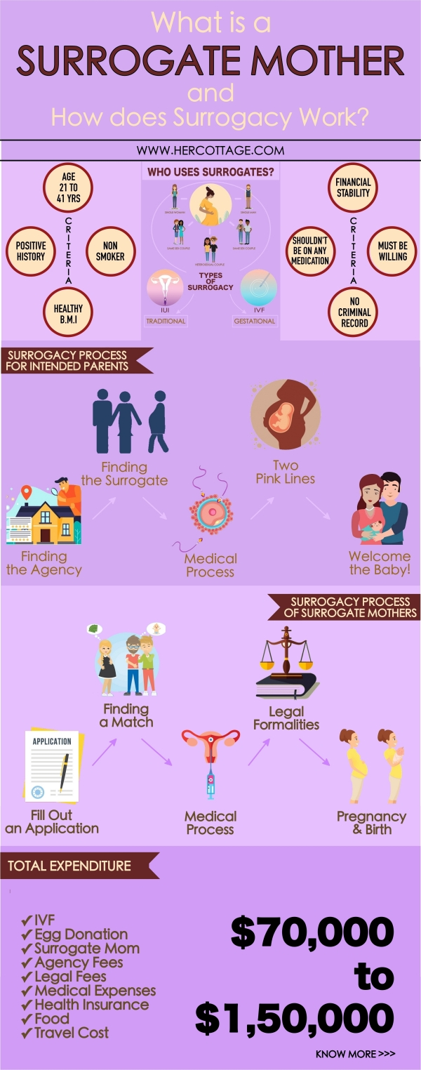 What Is a Surrogate Mother and How Does Surrogacy Work
